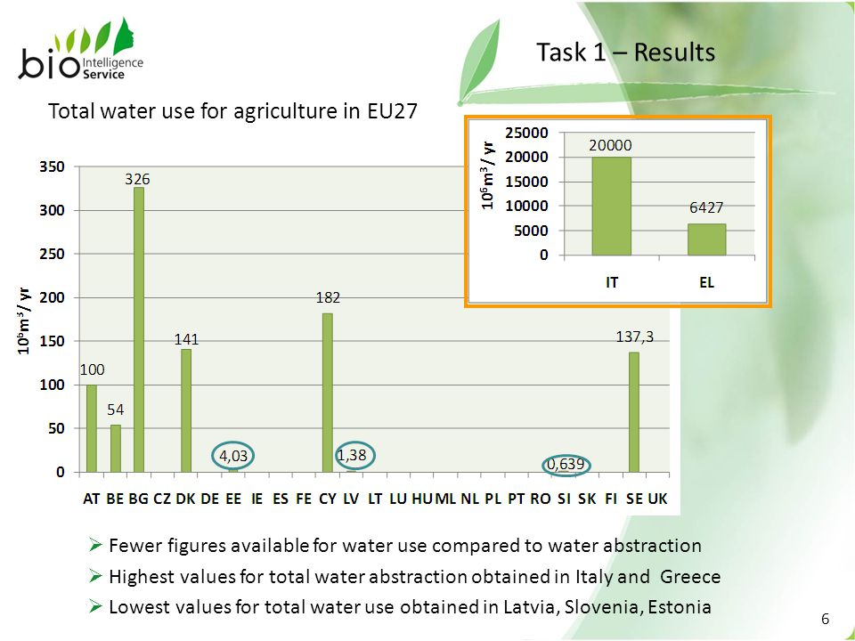 6 Task 1 – Results Total water use for agriculture in EU27  Fewer figures available for water use compared to water abstraction  Lowest values for total water use obtained in Latvia, Slovenia, Estonia  Highest values for total water abstraction obtained in Italy and Greece