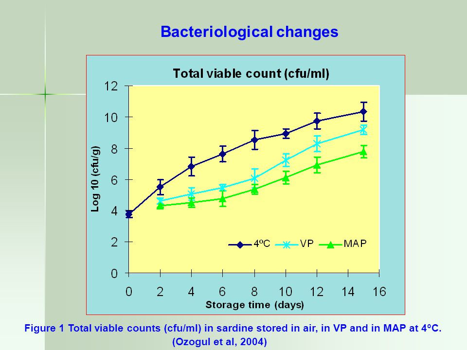 Bacteriological changes Figure 1 Total viable counts (cfu/ml) in sardine stored in air, in VP and in MAP at 4 o C. (Ozogul et al, 2004)
