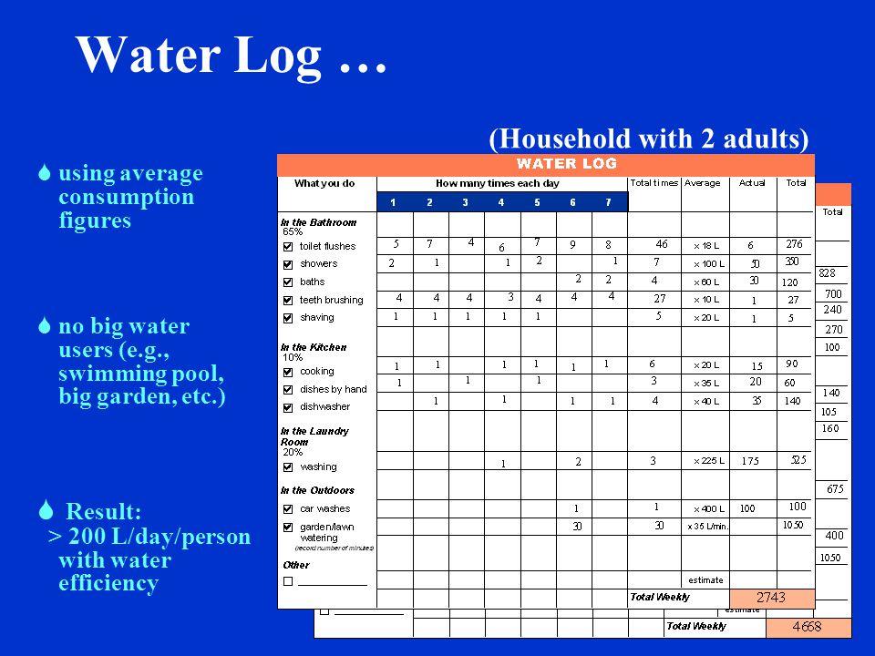 WHAT CAN YOU DO … to keep track of water use.