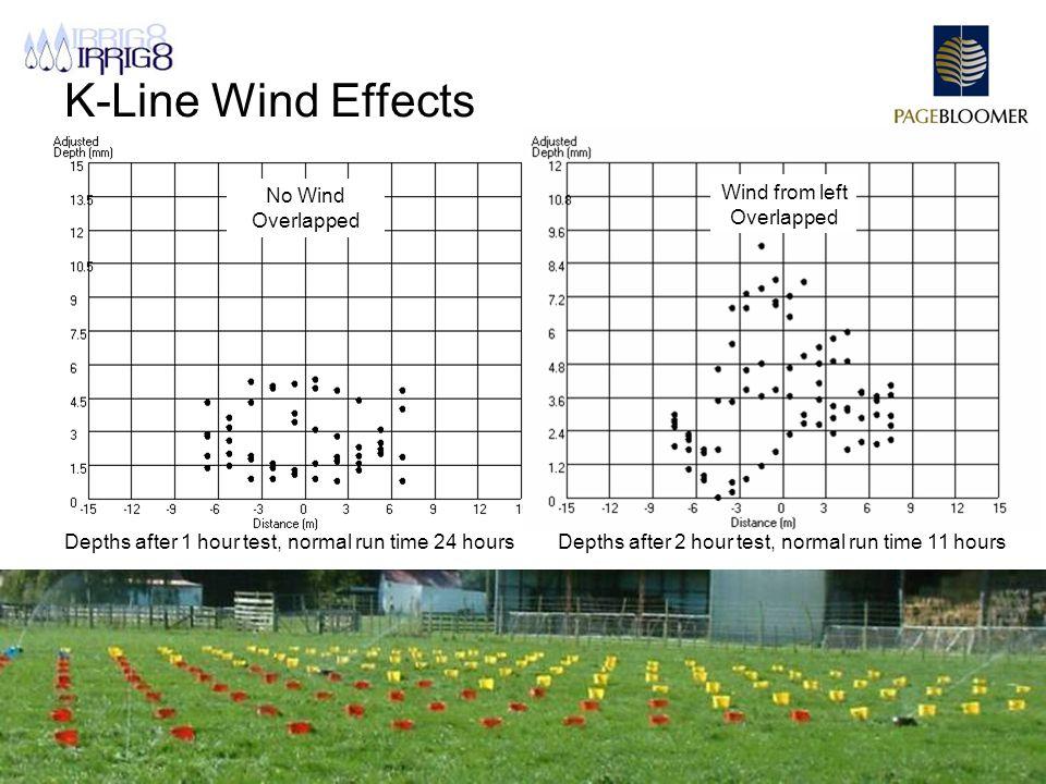 Page Bloomer Associates – www.pagebloomer.co.nz K-Line Wind Effects Project no.