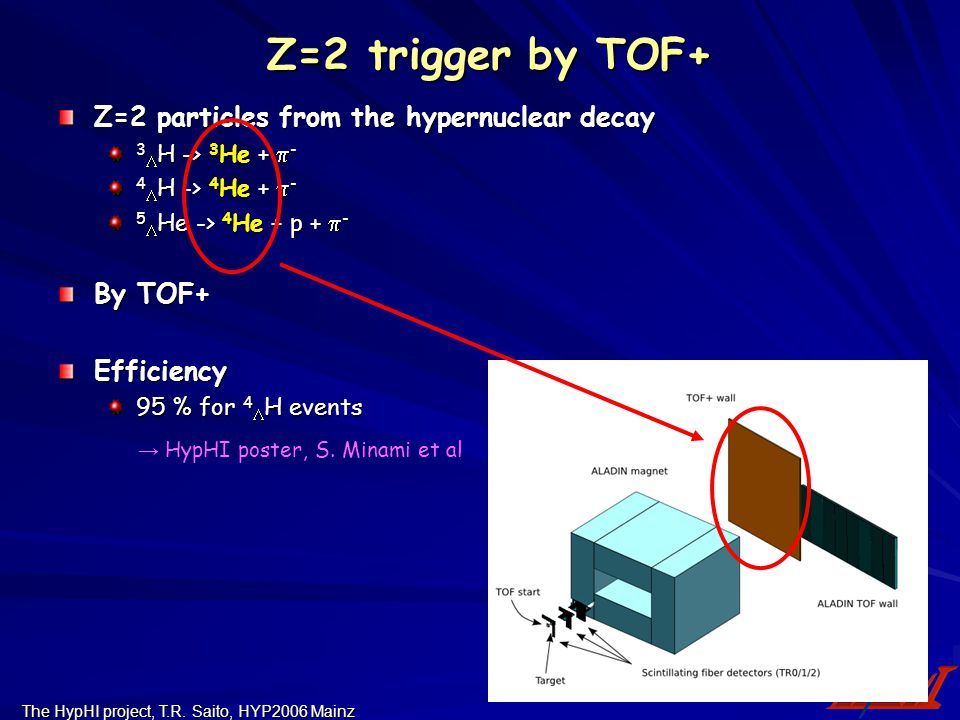 The HypHI project, T.R. Saito, HYP2006 Mainz Z=2 trigger by TOF+ Z=2 trigger by TOF+ Z=2 particles from the hypernuclear decay 3  H -> 3 He +  - 4 