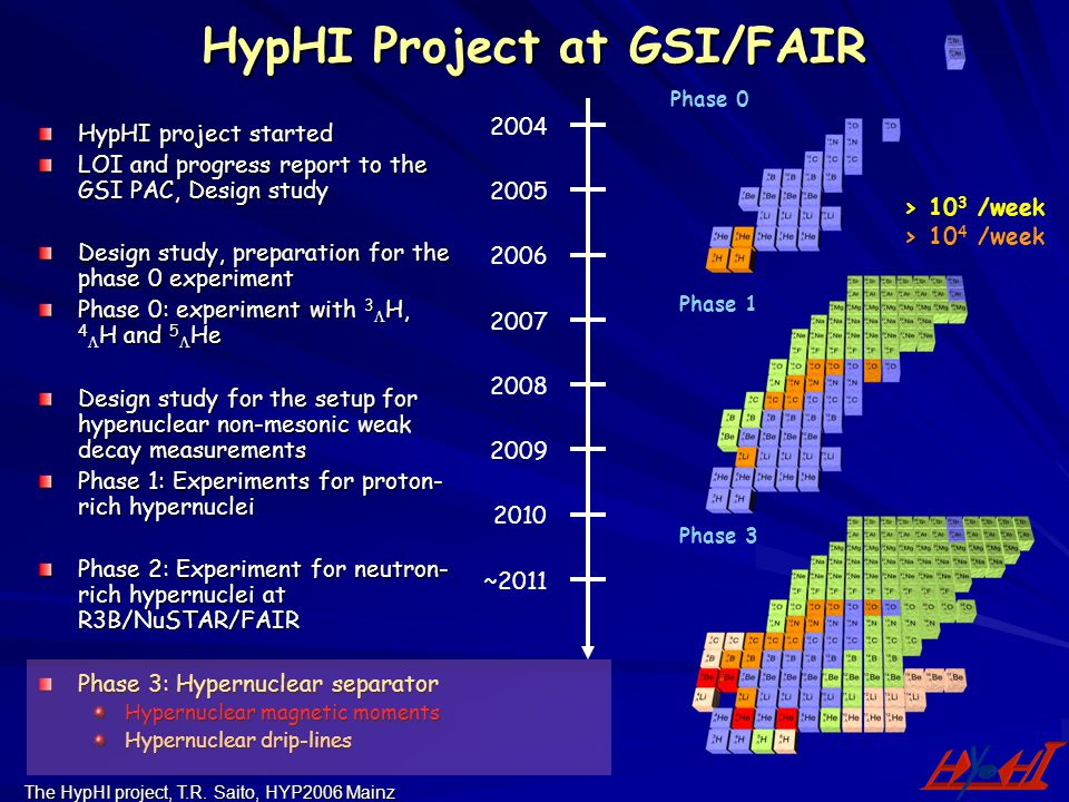 The HypHI project, T.R. Saito, HYP2006 Mainz HypHI Project at GSI/FAIR HypHI project started LOI and progress report to the GSI PAC, Design study Desi