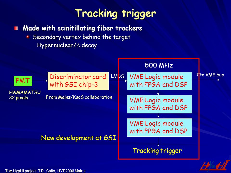 The HypHI project, T.R. Saito, HYP2006 Mainz Tracking trigger Made with scinitillating fiber trackers Secondary vertex behind the target Hypernuclear/