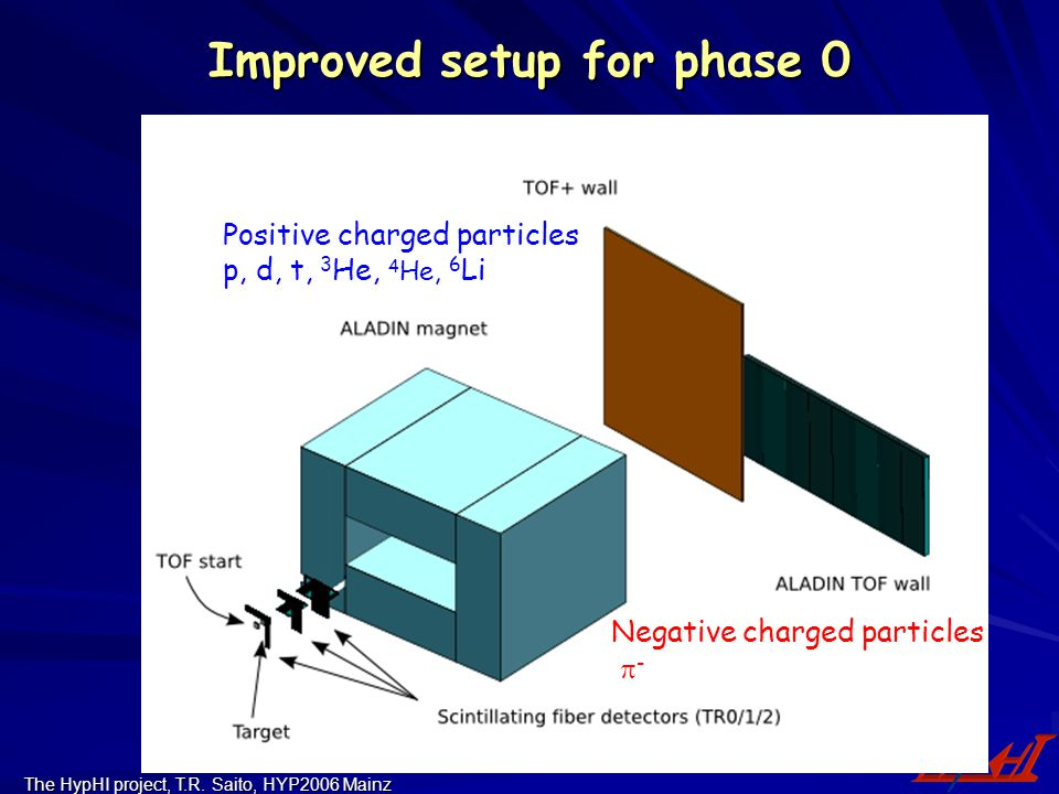 The HypHI project, T.R. Saito, HYP2006 Mainz Improved setup for phase 0 Positive charged particles p, d, t, 3 He, 4 He, 6 Li Negative charged particle