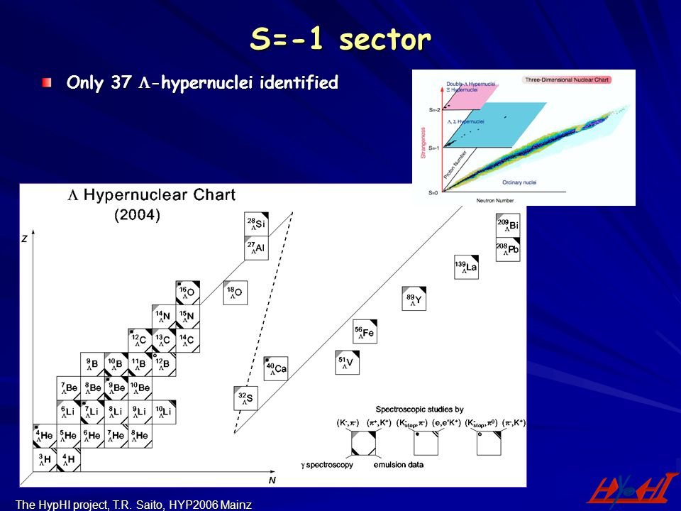 The HypHI project, T.R. Saito, HYP2006 Mainz S=-1 sector Only 37  -hypernuclei identified