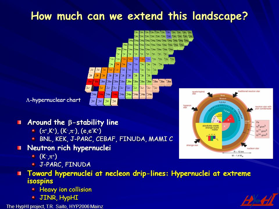 The HypHI project, T.R. Saito, HYP2006 Mainz How much can we extend this landscape? Around the  -stability line (  +,K + ), (K -,  - ), (e,e'K + )