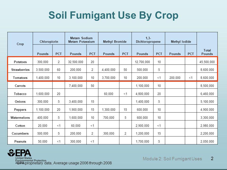 3 Module 2: Soil Fumigant Uses EPA proprietary data, Average usage 2006 through 2008 Metam Sodium Pounds Applied
