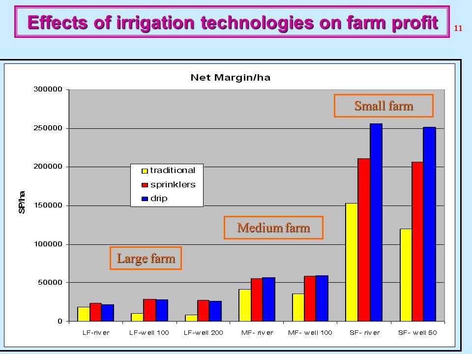 11 Effects of irrigation technologies on farm profit Large farm Medium farm Small farm 11