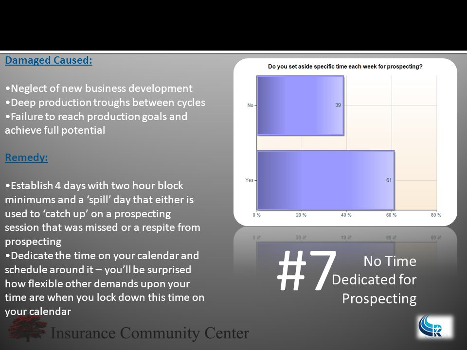 #7 No Time Dedicated for Prospecting Damaged Caused: Neglect of new business development Deep production troughs between cycles Failure to reach production goals and achieve full potential Remedy: Establish 4 days with two hour block minimums and a 'spill' day that either is used to 'catch up' on a prospecting session that was missed or a respite from prospecting Dedicate the time on your calendar and schedule around it – you'll be surprised how flexible other demands upon your time are when you lock down this time on your calendar