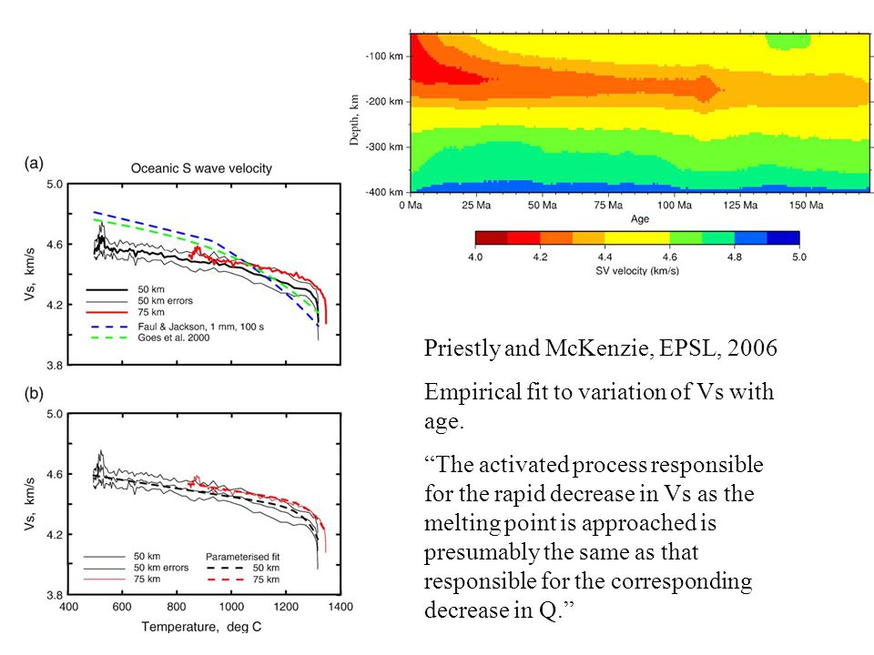Priestly and McKenzie, EPSL, 2006 Empirical fit to variation of Vs with age.