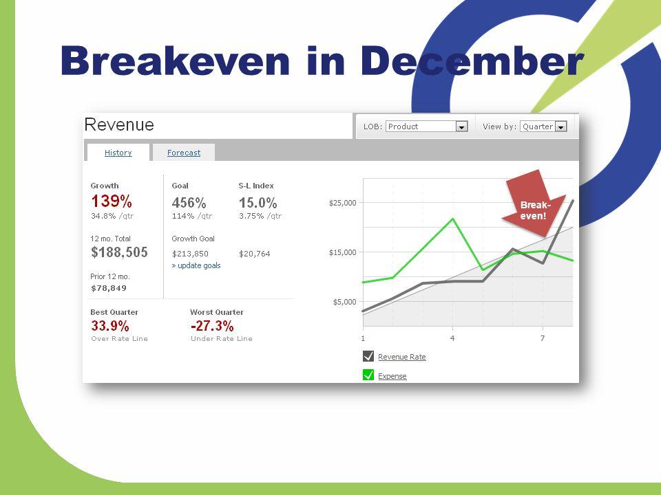 Breakeven in December Break- even!