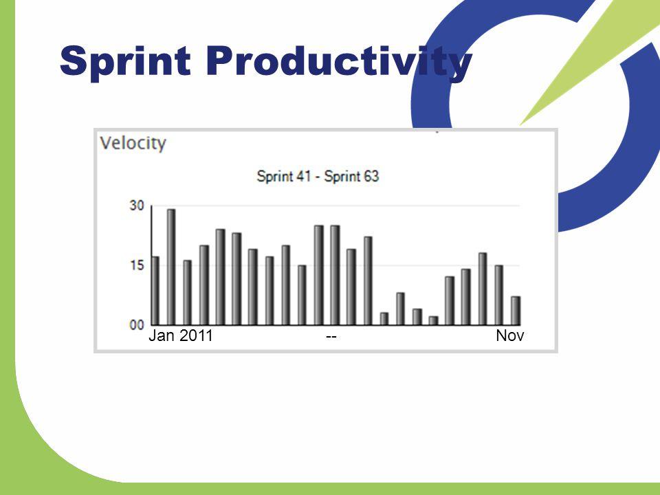 Sprint Productivity Jan 2011-- Nov