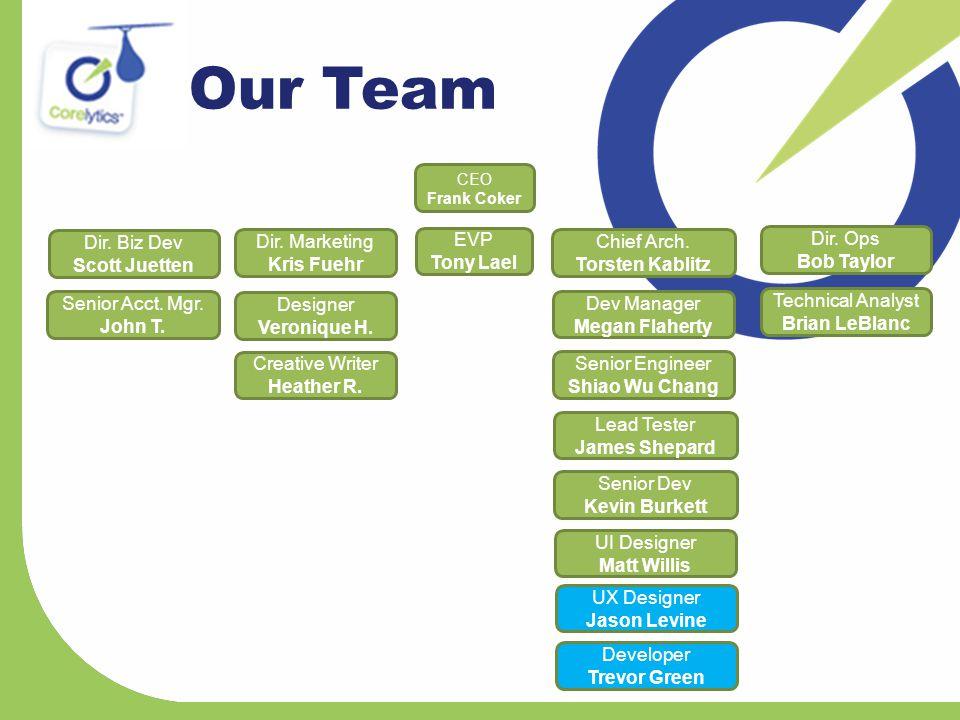Th Our Team CEO Frank Coker EVP Tony Lael Dir. Marketing Kris Fuehr Dir.