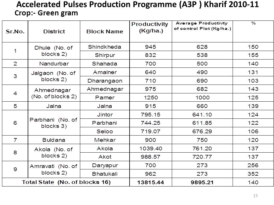 Accelerated Pulses Production Programme (A3P ) Kharif 2010-11 Crop:- Green gram 13