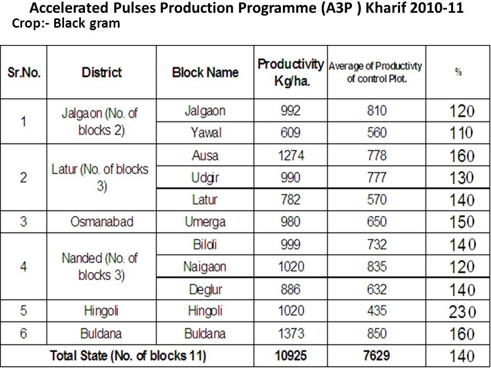 Accelerated Pulses Production Programme (A3P ) Kharif 2010-11 Crop:- Black gram 14
