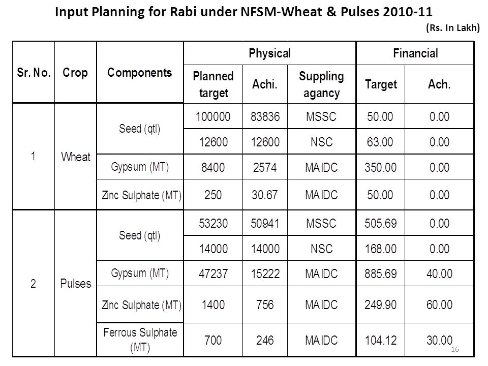 Input Planning for Rabi under NFSM-Wheat & Pulses 2010-11 (Rs. In Lakh) 16