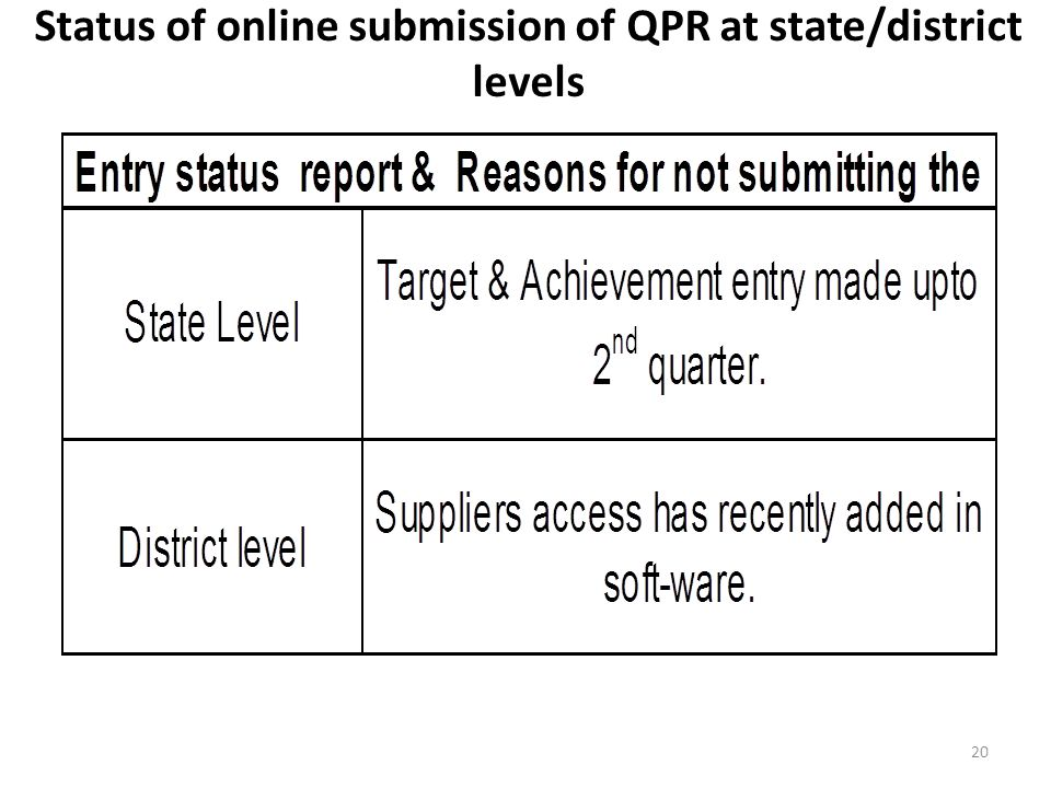 Status of online submission of QPR at state/district levels 20
