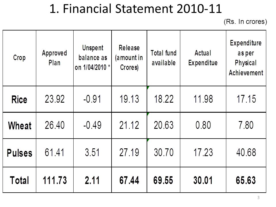 1. Financial Statement 2010-11 (Rs. In crores) 3