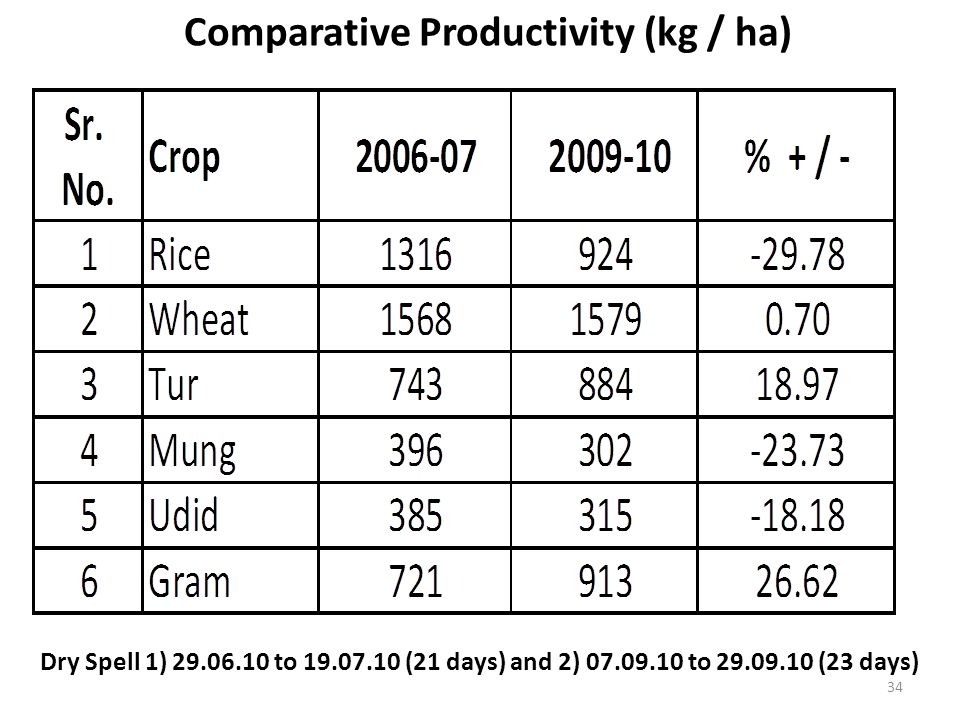 Comparative Productivity (kg / ha) Dry Spell 1) 29.06.10 to 19.07.10 (21 days) and 2) 07.09.10 to 29.09.10 (23 days) 34