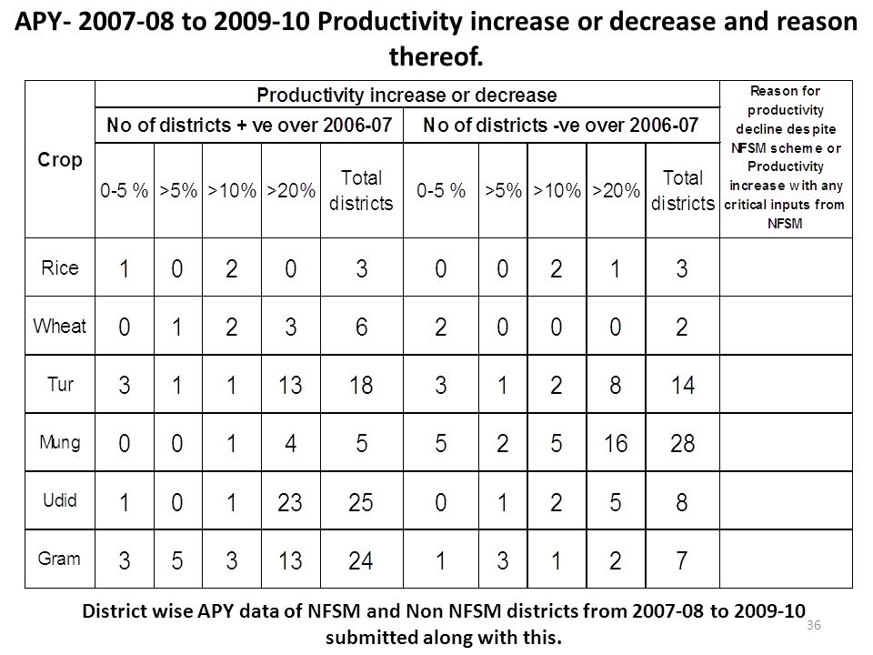 APY- 2007-08 to 2009-10 Productivity increase or decrease and reason thereof. District wise APY data of NFSM and Non NFSM districts from 2007-08 to 20