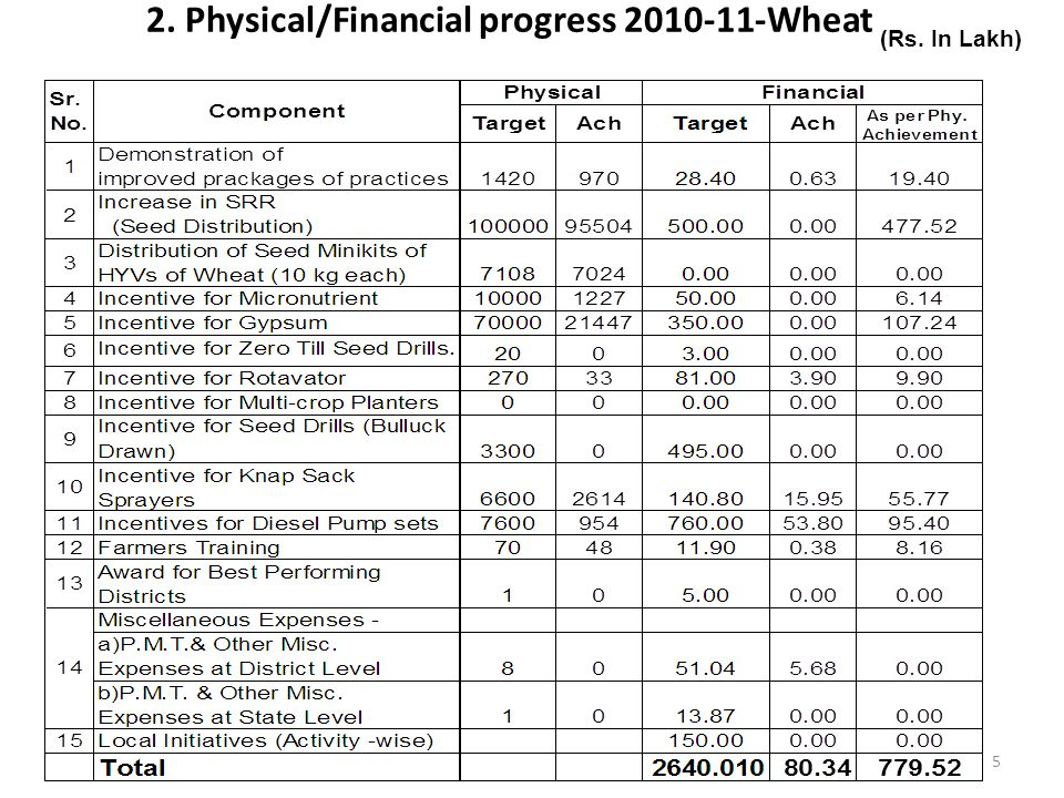 2. Physical/Financial progress 2010-11-Wheat (Rs. In Lakh) 5