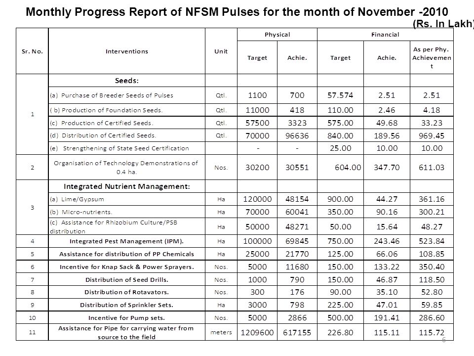 Monthly Progress Report of NFSM Pulses for the month of November -2010 (Rs. In Lakh) 6