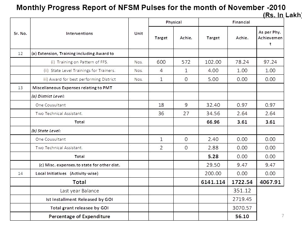 Monthly Progress Report of NFSM Pulses for the month of November -2010 (Rs. In Lakh) 7