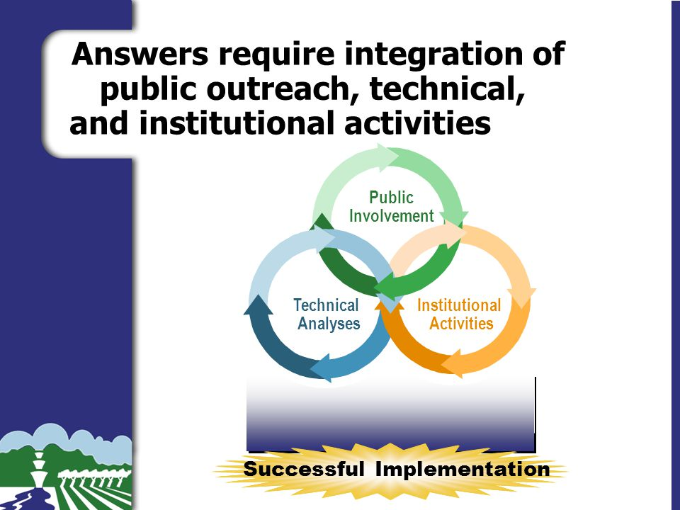 Slide 19 Answers require integration of public outreach, technical, and institutional activities Successful Implementation Technical Analyses Institutional Activities Public Involvement