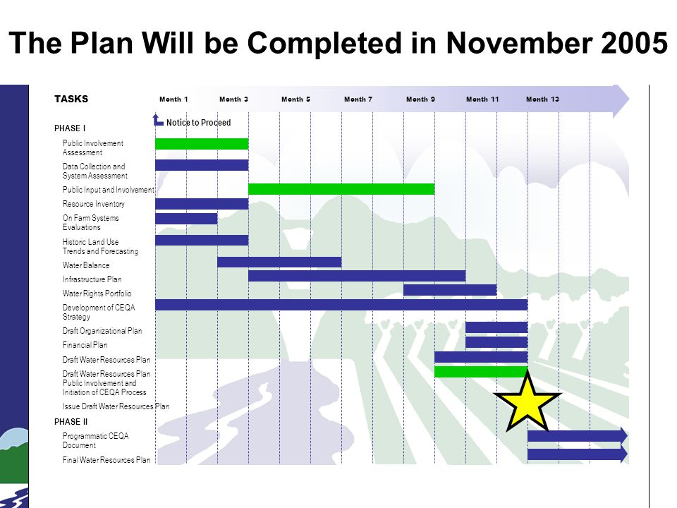 Slide 2 Month 1 Month 3 Month 5 Month 7 Month 9 Month 11 Month 13 TASKS PHASE I Public Involvement Assessment Data Collection and System Assessment Pu