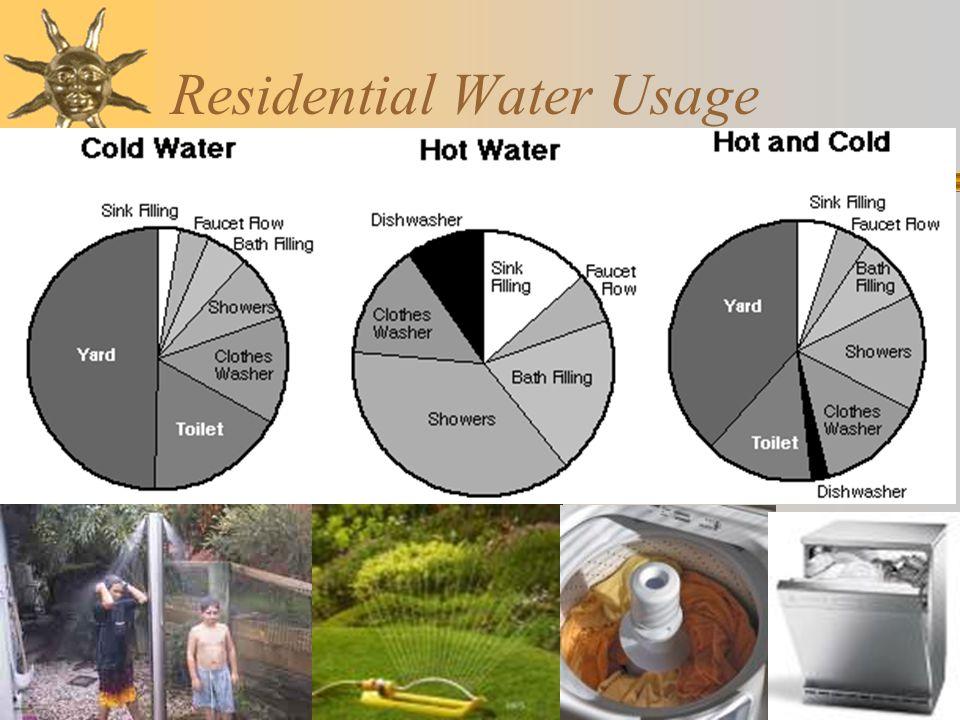 Residential Water Usage