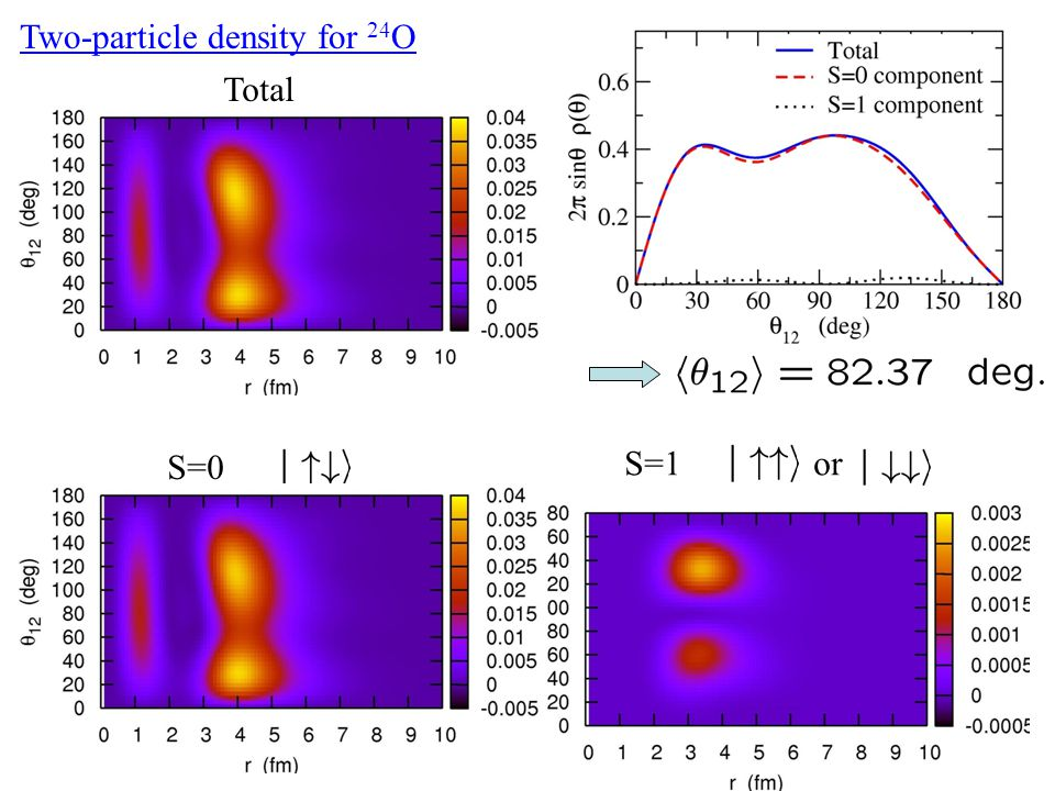 Two-particle density for 24 O Total S=0 S=1 or