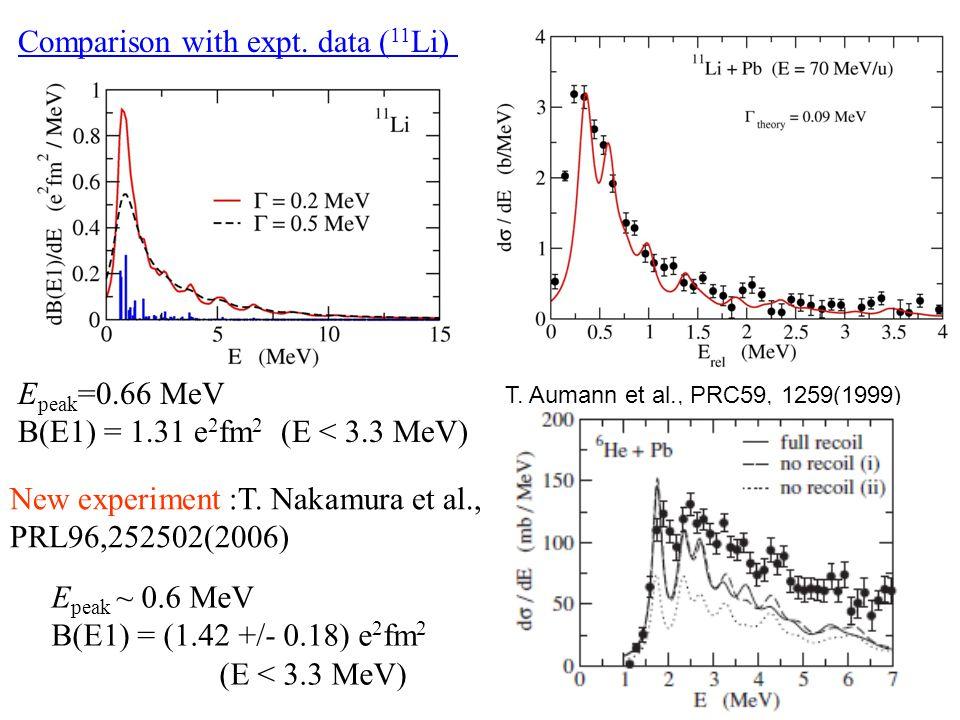 Comparison with expt. data ( 11 Li) E peak =0.66 MeV B(E1) = 1.31 e 2 fm 2 (E < 3.3 MeV) New experiment :T. Nakamura et al., PRL96,252502(2006) E peak