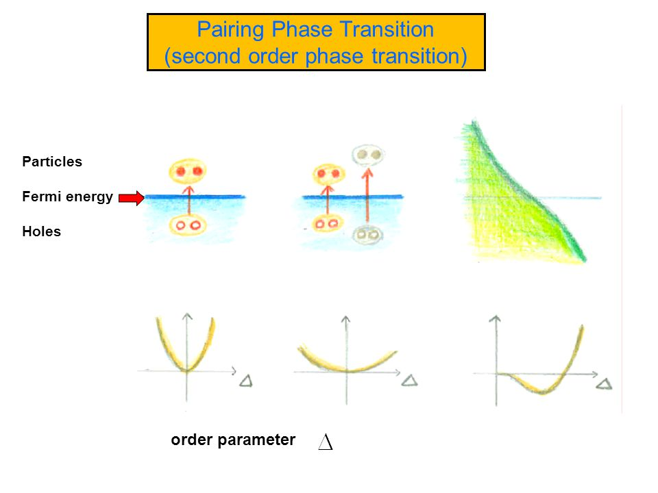 Pairing Phase Transition (second order phase transition) order parameter Particles Fermi energy Holes
