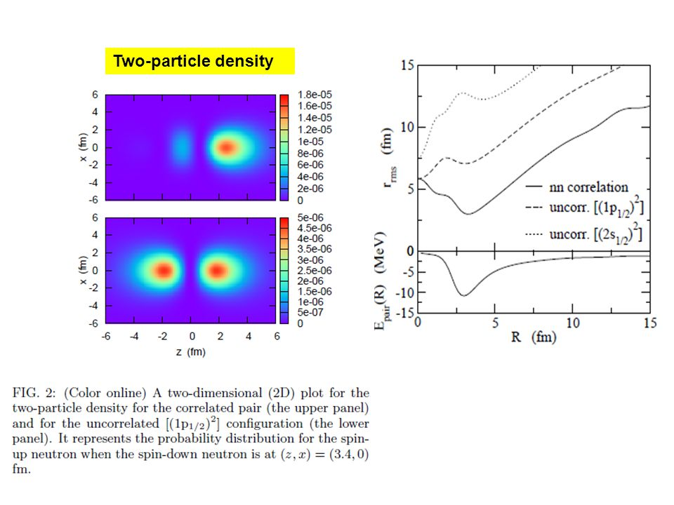 Two-particle density