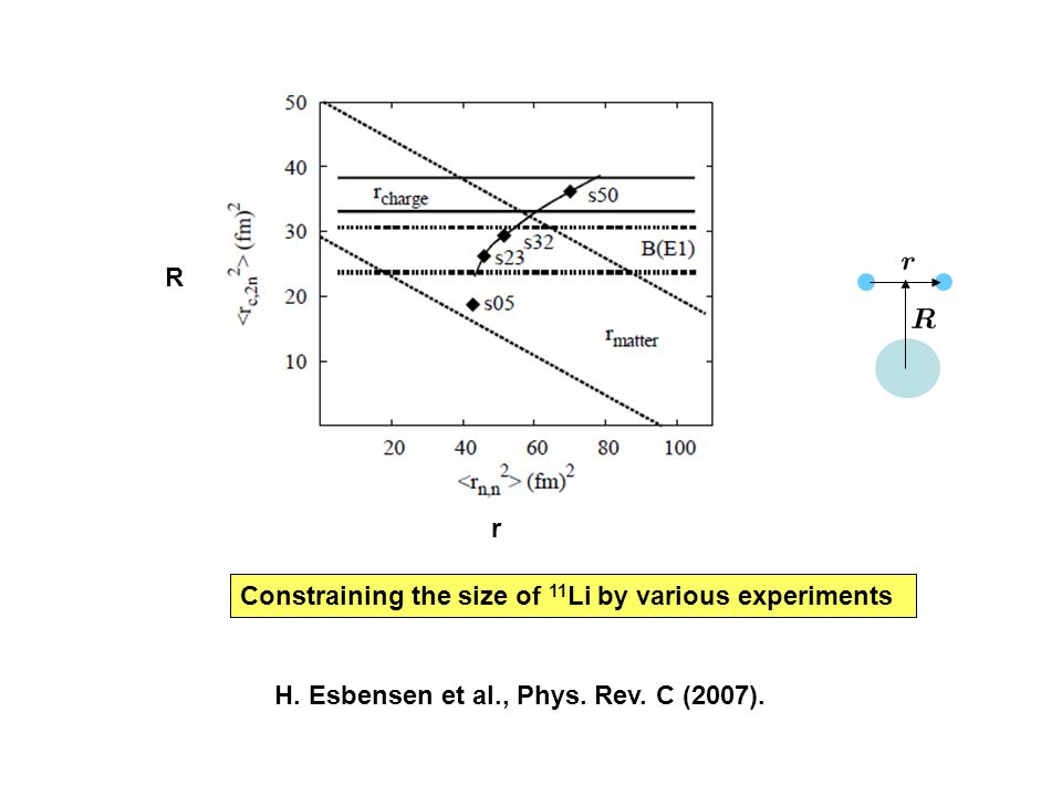 Constraining the size of 11 Li by various experiments R r H. Esbensen et al., Phys. Rev. C (2007).