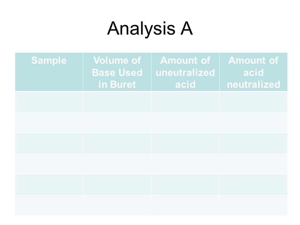 Analysis A SampleVolume of Base Used in Buret Amount of uneutralized acid Amount of acid neutralized