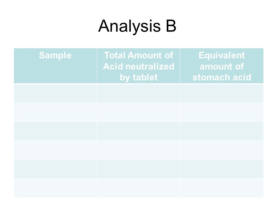 Analysis B SampleTotal Amount of Acid neutralized by tablet Equivalent amount of stomach acid