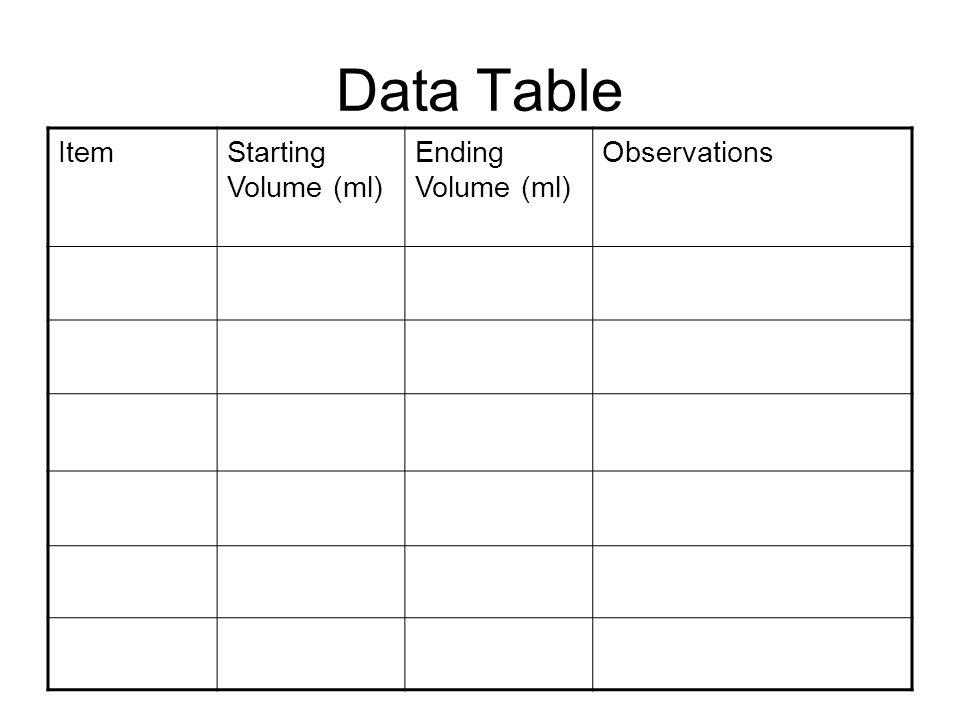 Data Table ItemStarting Volume (ml) Ending Volume (ml) Observations