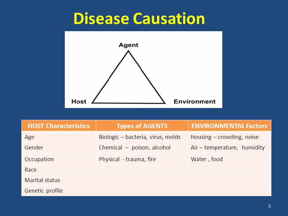 Disease Causation 5 HOST CharacteristicsTypes of AGENTSENVIRONMENTAL Factors AgeBiologic – bacteria, virus, moldsHousing – crowding, noise GenderChemical – poison, alcoholAir – temperature, humidity OccupationPhysical - trauma, fireWater, food Race Marital status Genetic profile