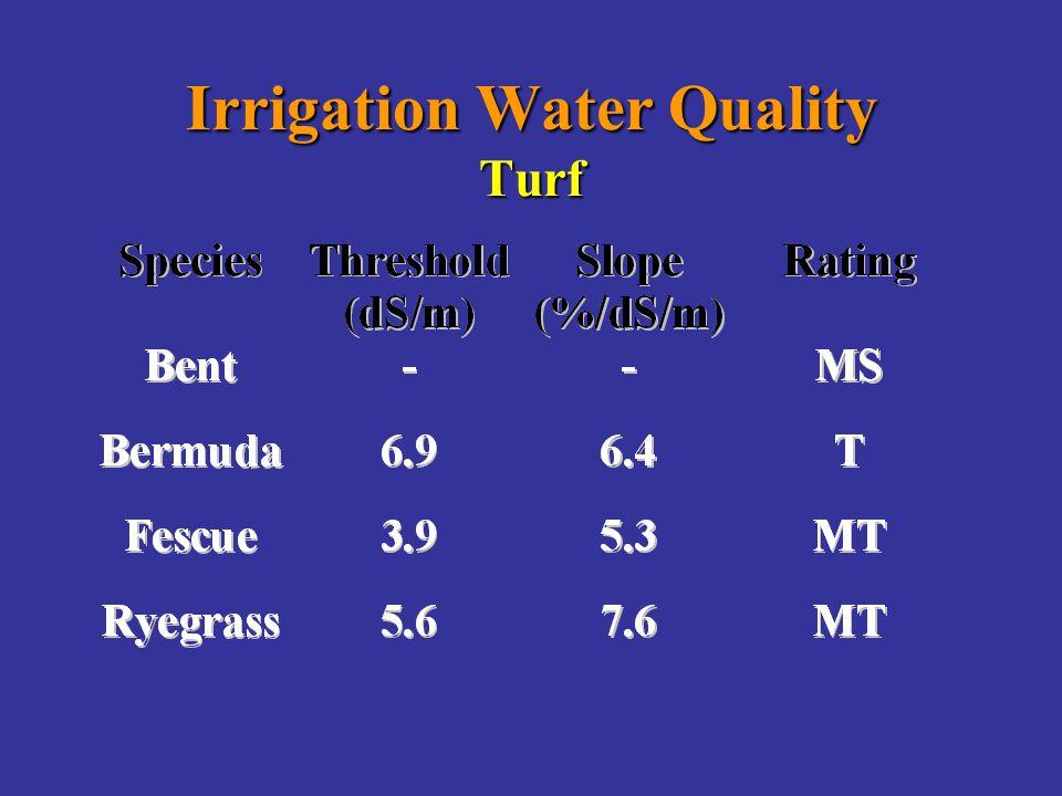 Irrigation Water Quality Turf