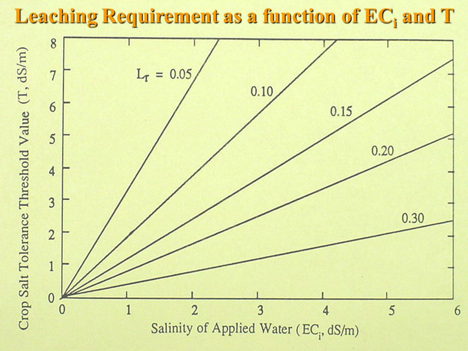 Leaching Requirement as a function of EC i and T