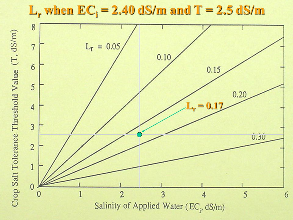 L r when EC i = 2.40 dS/m and T = 2.5 dS/m L r = 0.17