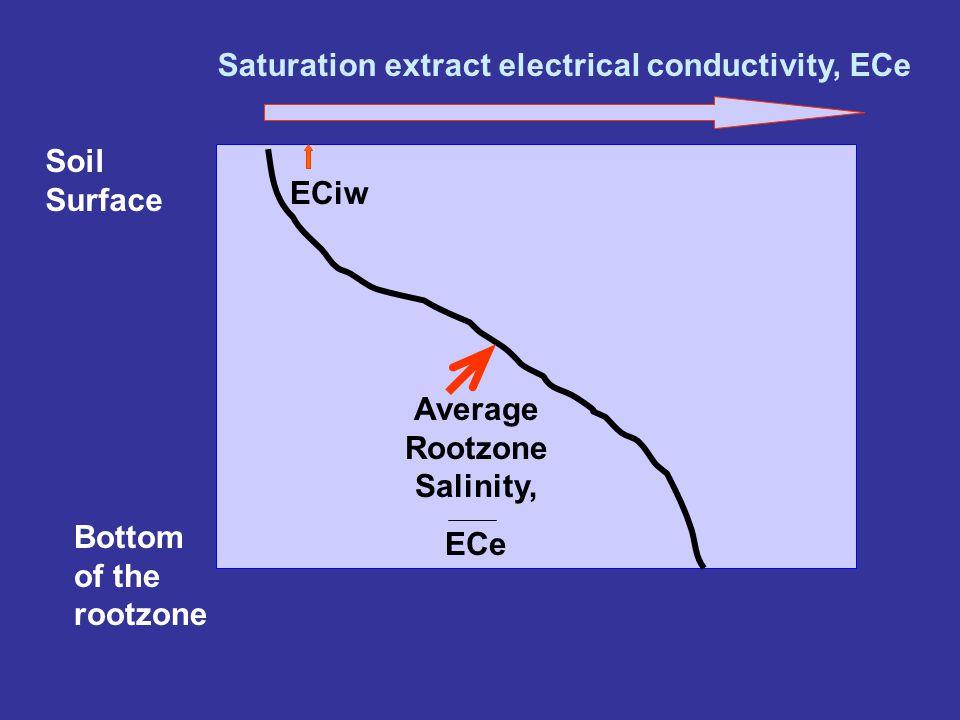 Average Rootzone Salinity, ECe Crop Yield 100 % 0 % YIELD RESPONSE TO SALINITY Threshold salinity Slope