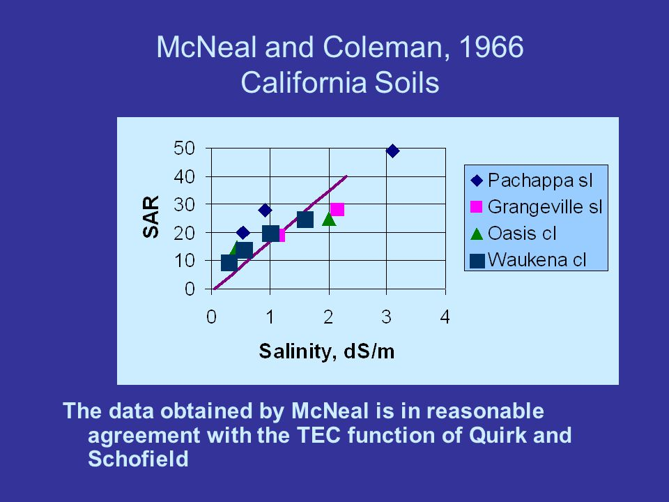 From hydraulic conductivity to infiltration -- from within the soil to the soil surface.