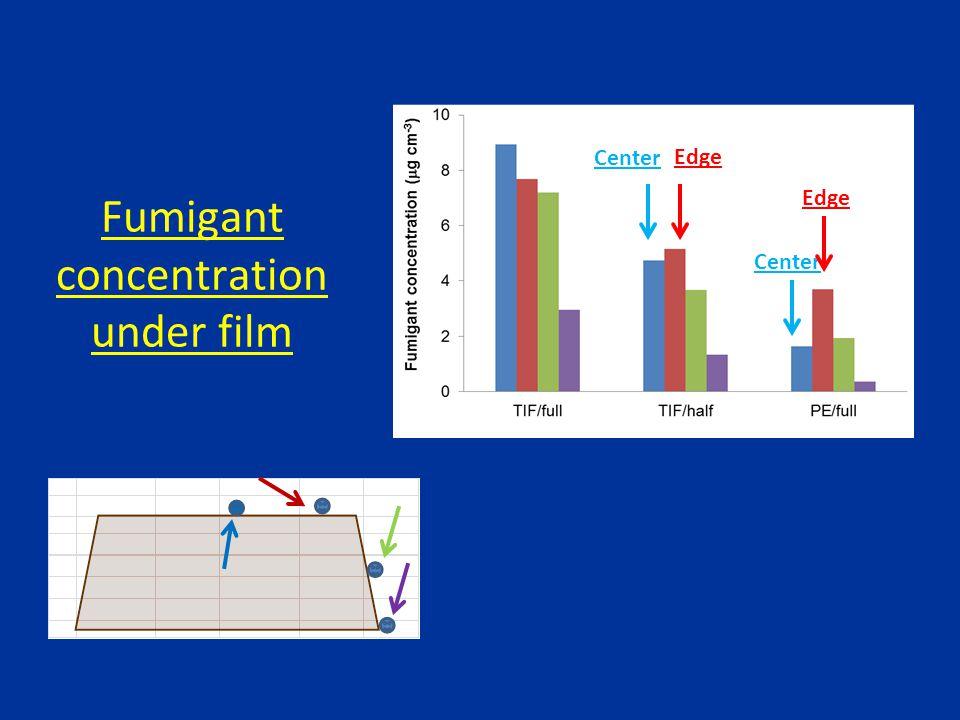 Fumigant concentration under film Center Edge Center Edge