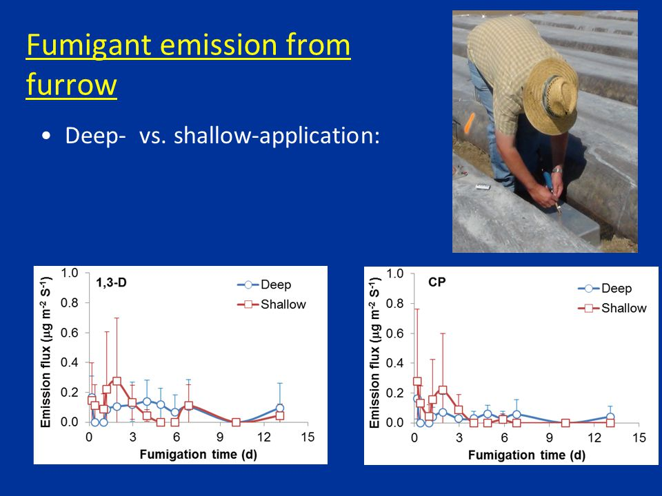 Fumigant emission from furrow Deep- vs. shallow-application: