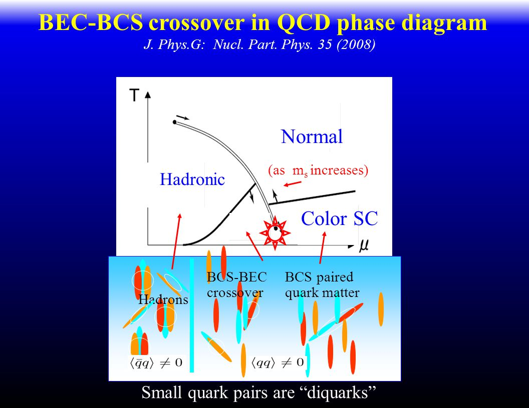 BEC-BCS crossover in QCD phase diagram J. Phys.G: Nucl.