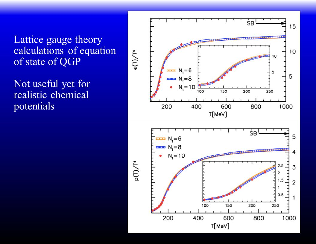 Lattice gauge theory calculations of equation of state of QGP Not useful yet for realistic chemical potentials