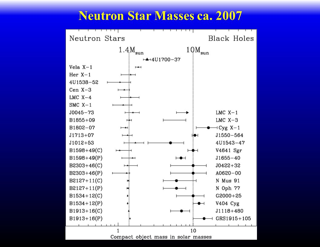 Neutron Star Masses ca. 2007