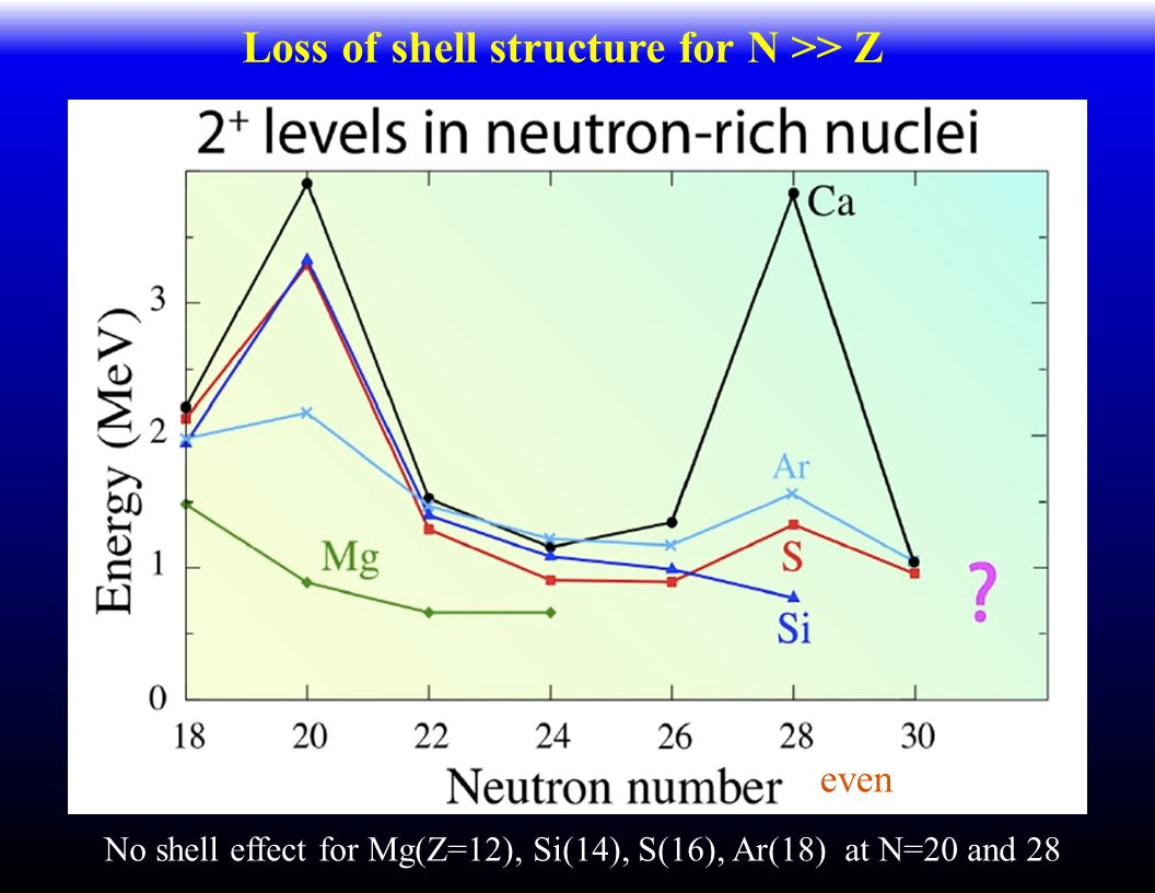No shell effect for Mg(Z=12), Si(14), S(16), Ar(18) at N=20 and 28 Loss of shell structure for N >> Z even